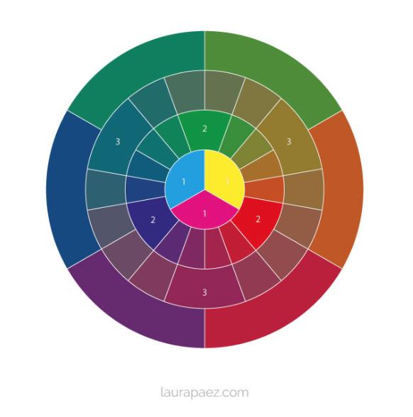 Qué es el circulo cromático y cómo crear una paleta de color? Video aquí